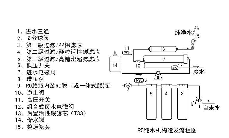 纯水机详细结构